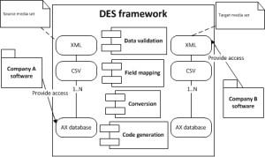 DES-scheme